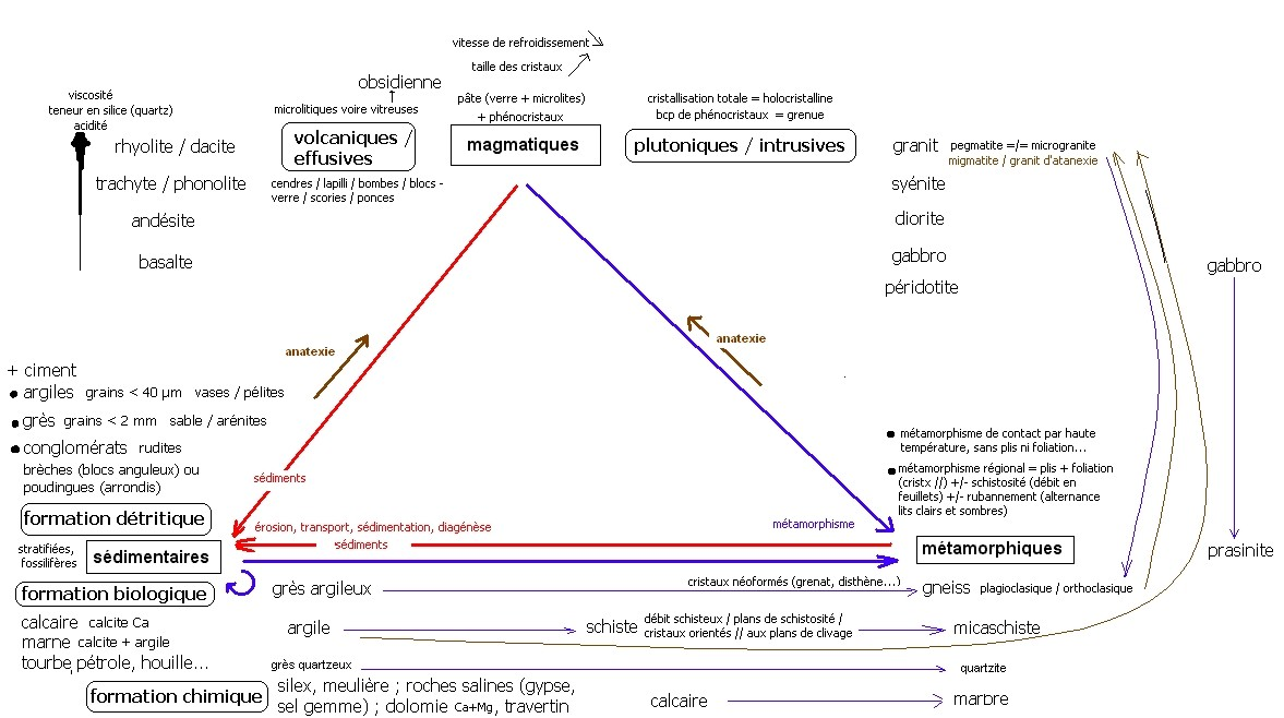 schéma récap de la formation/cycle des roches