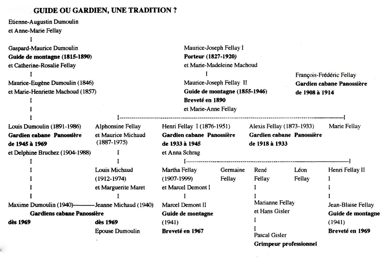 Panossière, guides ou gardiens