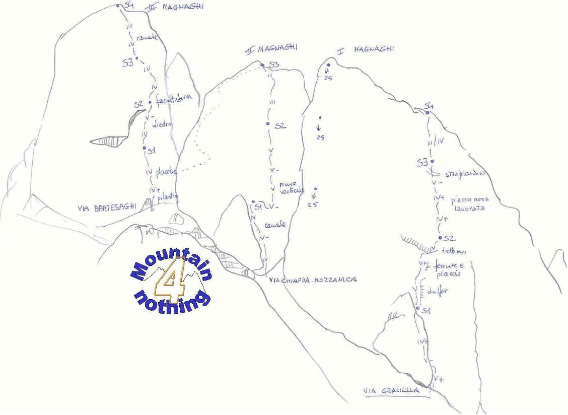 Magnaghi :  Via Graziella,  Chiappa-Mozzanica e Bartesaghi