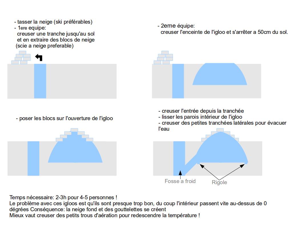 comment construire un igloo