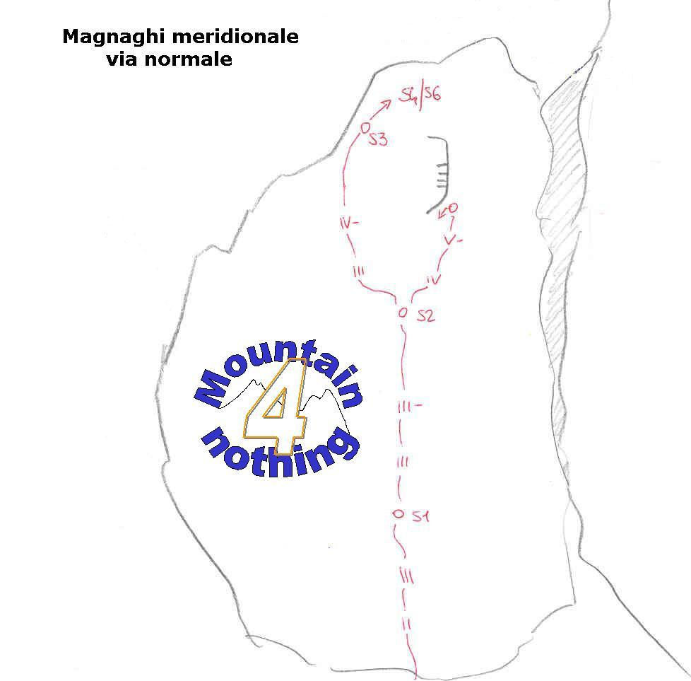 Magnaghi Meridionale, Via Normale
