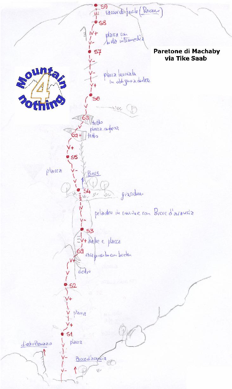 Schizzo Via Tike Saab (Machaby)